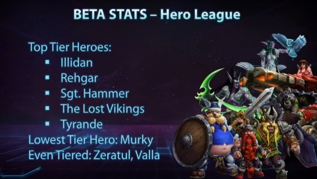 heroes of the storm beta stats pax east