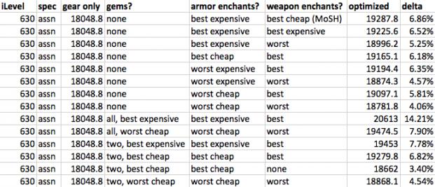 rogue gear optimization sample comparison