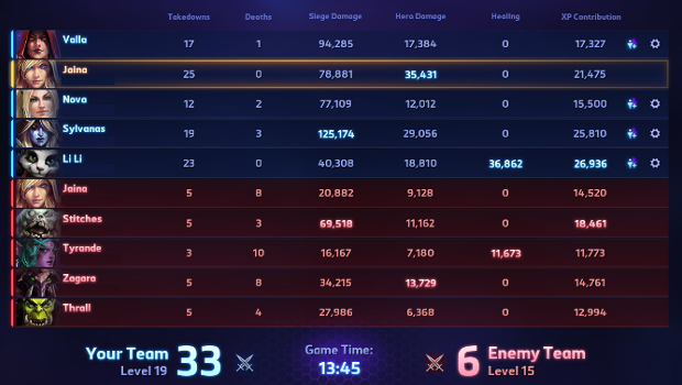 heroes of the storm end game stats