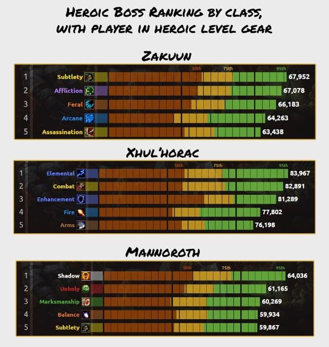 heroic boss ranking by class 675