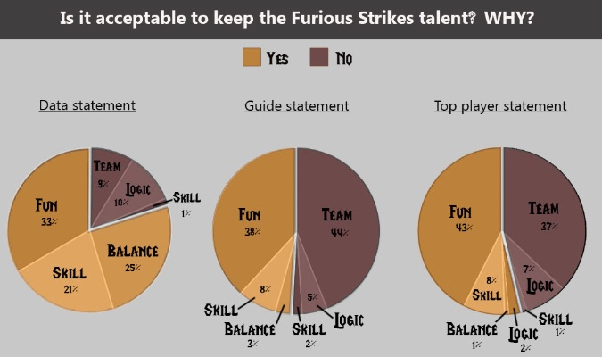 why keep furious strikes