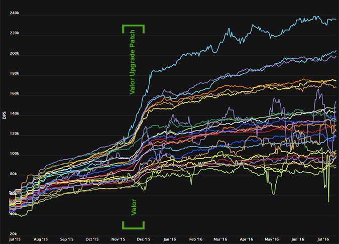 Rankings over time