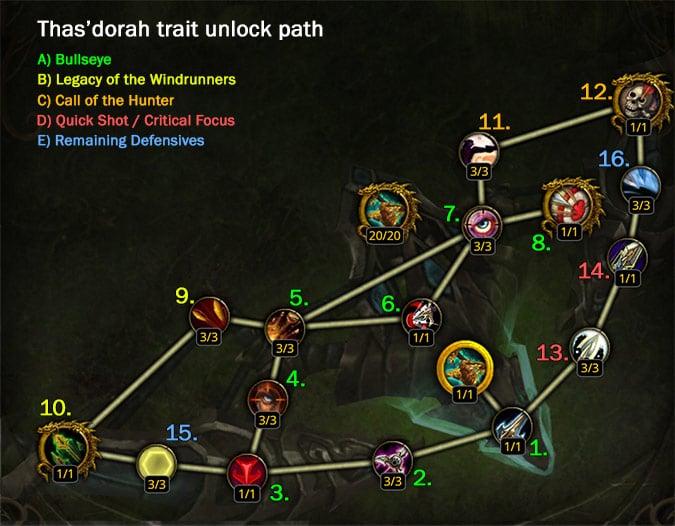 traits_thasdorah