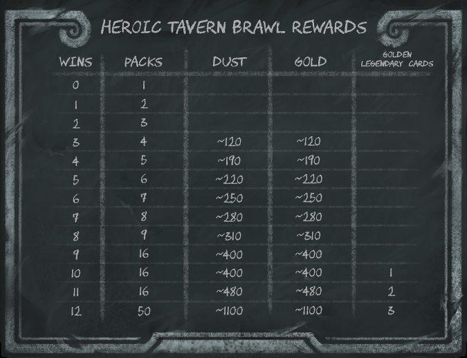 heroic-brawl-rewards