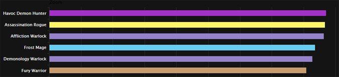 Ranking on Krosus