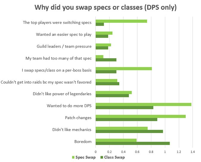 Why do people swap specs?
